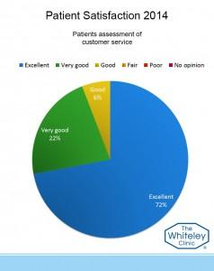 customer service assess 2014