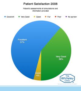 patient-satisfaction-2008-2