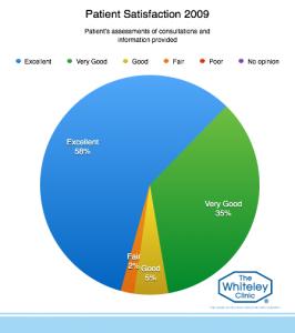 patient-satisfaction-2009-3