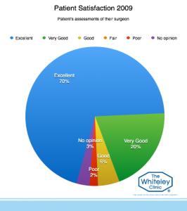 patient-satisfaction-2009-7