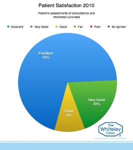 patient-satisfaction-2010-3