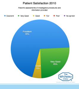 patient-satisfaction-2010-5
