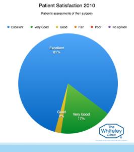 patient-satisfaction-2010-7