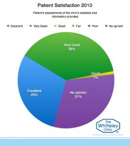 patient-satisfaction-2010-8