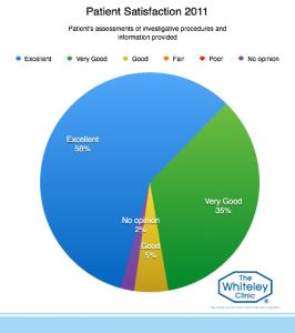 patient-satisfaction-2011-5