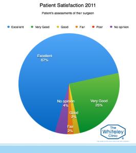 patient-satisfaction-2011-7