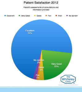 patient-satisfaction-2012-3