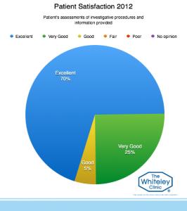 patient-satisfaction-2012-5