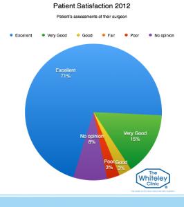 patient-satisfaction-2012-7