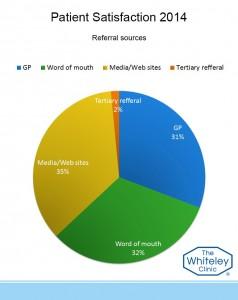 referral assess 2014