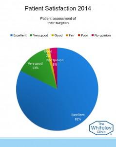 surgeon assess 2014